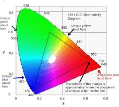 what colors make purple if red blue light makes purple then what 2 colors make up violet