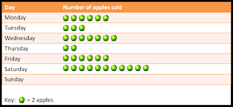 Pictograms Worksheets Statistics How Many Apples Worksheet Edplace