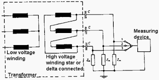 circuit diagram of partial discharge measurement of a three phase