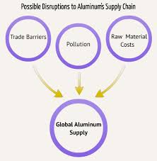 alum prices 3 reasons why aluminum prices will rise in 2017