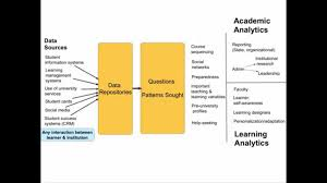 week 2 the data analytics cycle youtube