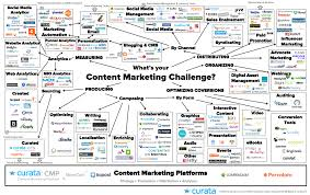 content marketing tools the ultimate list for beginners and experts