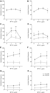 bp101 peptide promotes female sexual receptivity in the rat the
