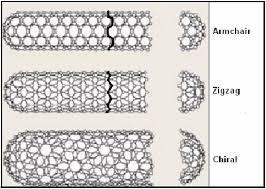 Armchair Nanotubes 1 Three Types Of Single Walled Carbon Nanotube