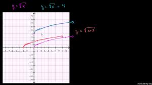 radical functions u0026 their graphs practice khan academy