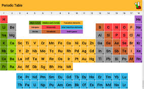 Periodice Table Periodic Table Of Elements Alternatives And Similar Software