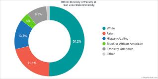 san jose ethnicity map san jose state diversity statistics at college factual