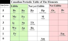 The Elements Of The Periodic Table Canadian Periodic Table Of The Elements Uncyclopedia Fandom