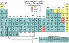 gases on the periodic table noble gases the right side group is the noble gases they were once