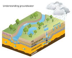 groundwater lesson 0016 tqa explorer