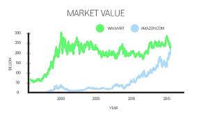 walmart hair salon coupons 2015 amazon overtakes walmart as record profits make it a 250 billion