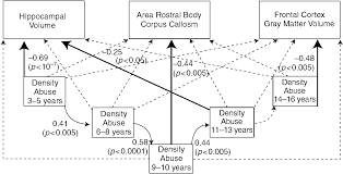biological approaches to early life trauma