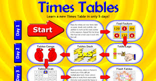 Words That Rhyme With Table Timestables Png