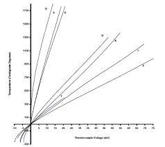 k type thermocouple table thermocouple temperature measurements dataforth