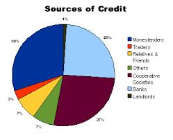 Formal Credit And Informal Credit detailed chapter notes money credit class 10 sst edurev notes