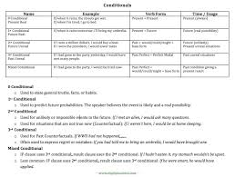 table of english tenses pdf conditionals table 0 1st 2nd third mixed conditional review