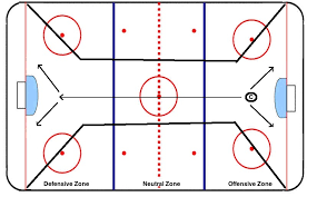 ice hockey positions and roles youth hockey stuff