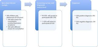 detectaweb project study protocol of a web based detection of