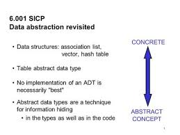 Hash Table Implementation 1 Data Abstraction Revisited Design Tradeoffs Speed Vs