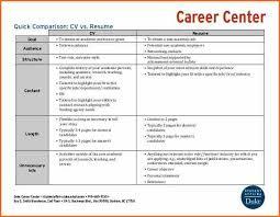 Resume Length 7 Resume Vs Curriculum Vitae Budget Template Letter