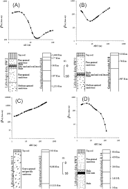 characterization of near surface fractures for hydrogeological