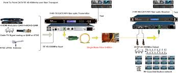 catv rf over fiber transmitter 45 870 mhz 2mw antenna over fiber