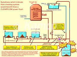 power flushing stretford plumbers s farnell plumbing u0026 heating