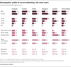nouveau si e social use across social media platforms 2016 pew research center