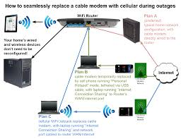 cable modem wireless router switch setup types of cables