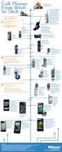 infografía del teléfono móvil al smartphone 38 años de evolución