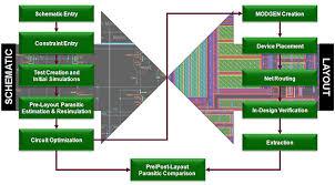 virtuoso layout design basics how parasitic aware design flow improves custom analog productivity