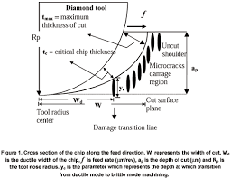 Diamond Depth And Table Investigation On Diamond Turning Of Silicon Crystal Generation