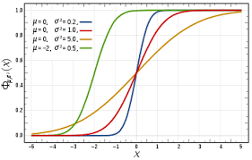 Gaussian Integral Table Statistics Distributions Normal Gaussian Wikibooks Open Books