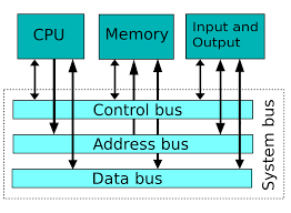 system bus wikipedia