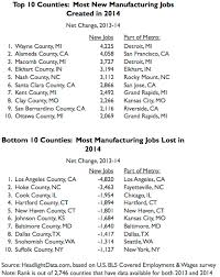 under the table jobs in detroit headlight data top 10 counties with best and worst manufacturing
