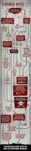 flowchart how long would you survive in a horror movie horror