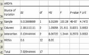 how to make anova table in excel two way anova analysis of variance in microsoft excel asp free