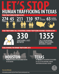 Human Trafficking Estimates by Attorney General Paxton On Human Trafficking Pratt On
