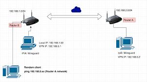 github adrianmihalko raspberrypiwireguard install wireguard on