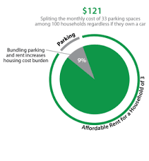 affordable housing for cars is one of the major obstacles to