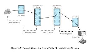 telecom basics and pots