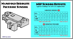 gm map sensor manifold absolute pressure map sensors