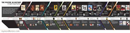 timeline history of posters infographic inspirations