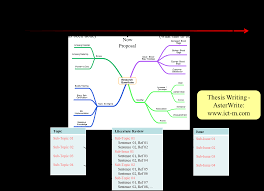 Pay Someone To Write Resume Thesis Writing Asterwrite Asterwrite Also Manages The Mind Map