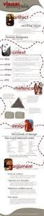 How To Do A Basic Resume How To Do A Visual Analysis A Five Step Process U2013 The Visual