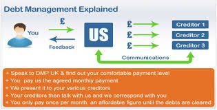 Debt Relief Options Explore Your Options Find Your Debt Management Plans Explained Debt Management From Dmp Uk