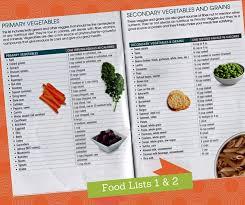 food lists 1 u0026 2 piyo healthy living pinterest chalene
