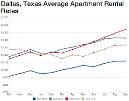 rental dallas is the rent d mn high dallas rental rates are headed up