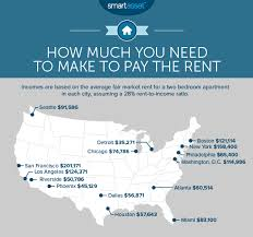 how much is it to rent a apartment in iowa how much you need to make to rent a home in u s cities smartasset