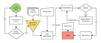 design patent application ziliak